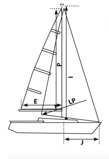 Richiedi-un-preventivo-doyle-sails-barca